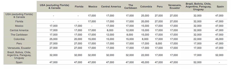 Avianca Rewards Chart